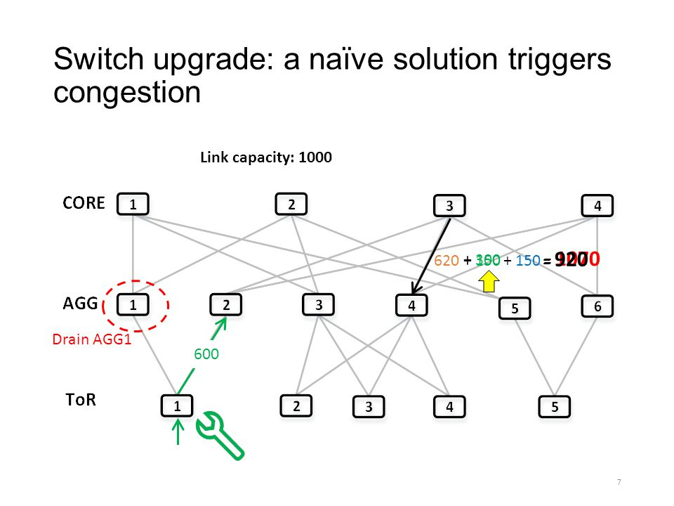 Switch upgrade: a naïve solution triggers congestion