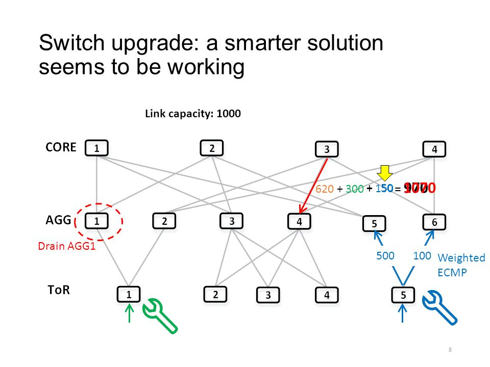 Switch upgrade: a smarter solution seems to be working