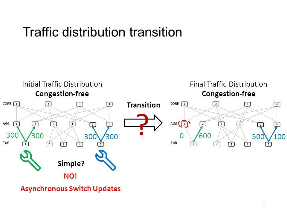 Traffic distribution transition