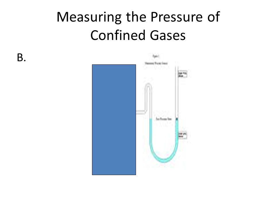 Measuring the Pressure of Confined Gases