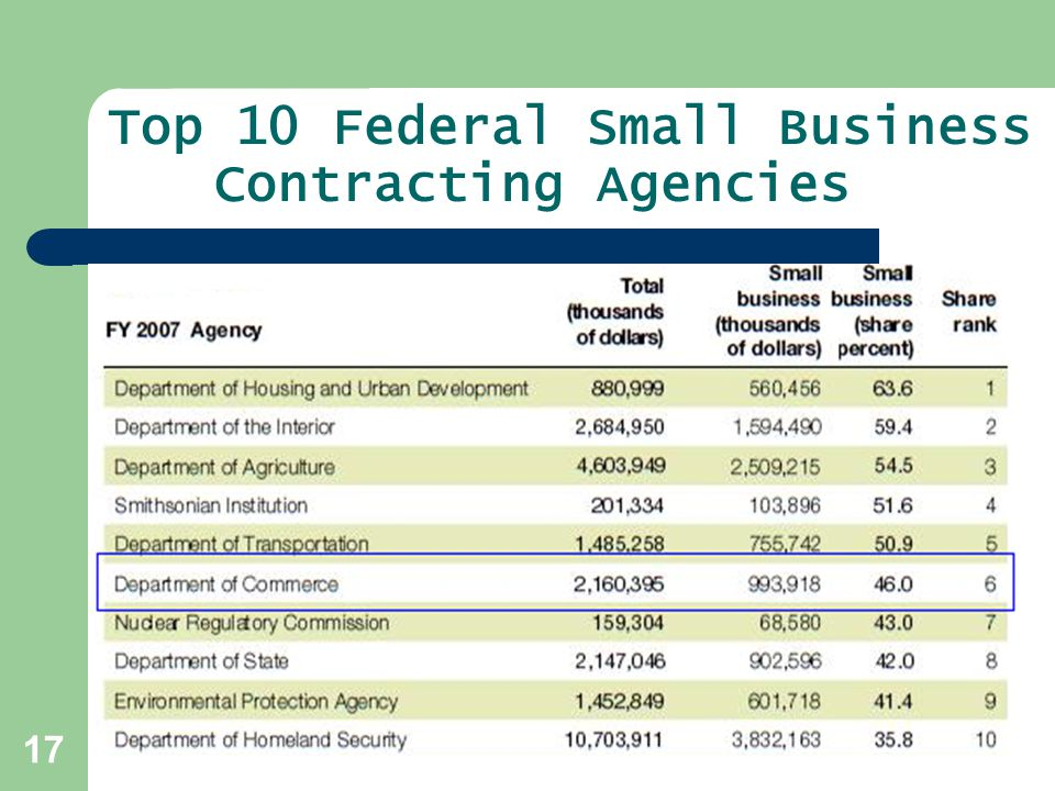 Top 10 Federal Small Business Contracting Agencies