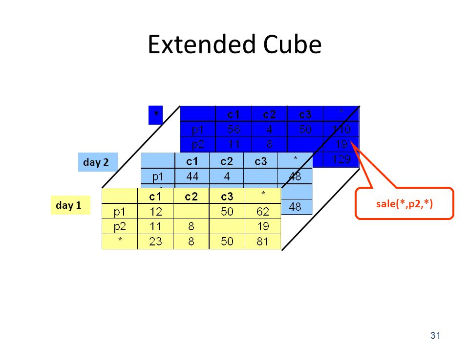 Extended Cube * day 2 sale(*,p2,*) day 1