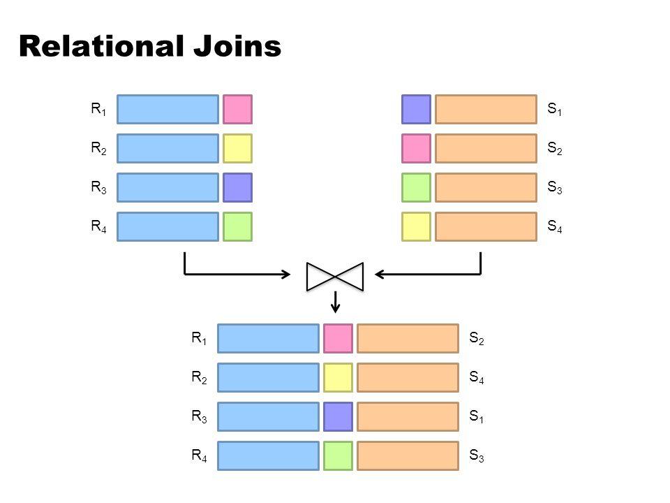 Relational Joins R1 S1 R2 S2 R3 S3 R4 S4 R1 S2 R2 S4 R3 S1 R4 S3