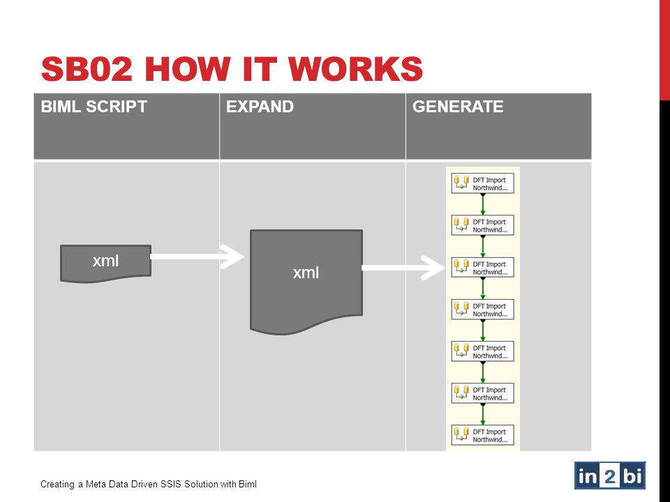 SB02 How it works BIML SCRIPT EXPAND GENERATE xml xml