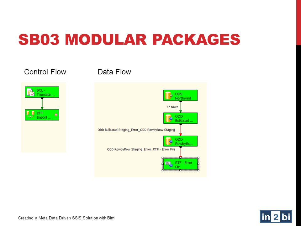 SB03 Modular Packages Control Flow Data Flow