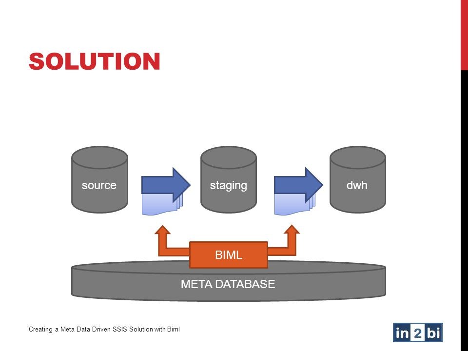Solution source staging dwh BIML META DATABASE
