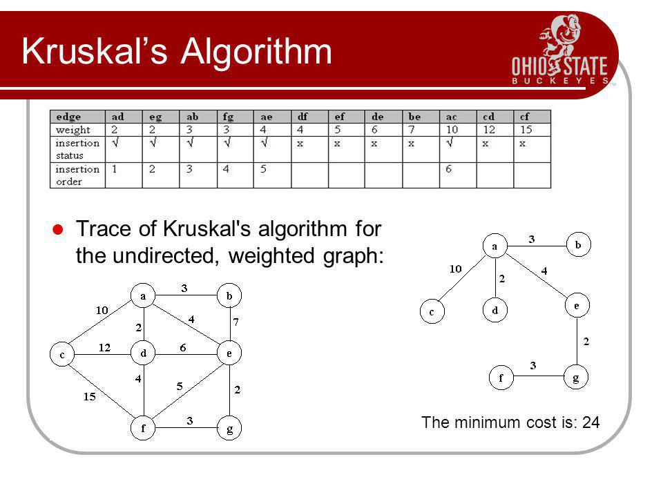 Kruskal's Algorithm Trace of Kruskal s algorithm for the undirected, weighted graph: The minimum cost is: 24.