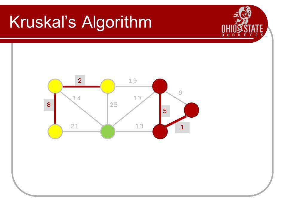 Kruskal's Algorithm 2 19 9 5 13 17 25 14 8 21 1 1