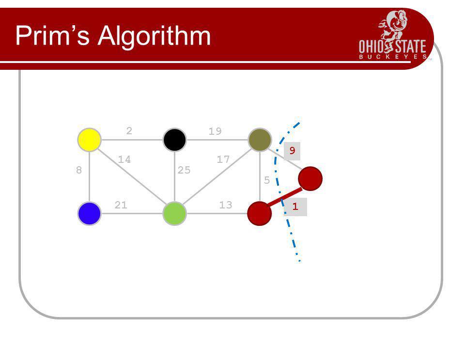 Prim's Algorithm 2 19 9 5 13 17 25 14 8 21 1 1