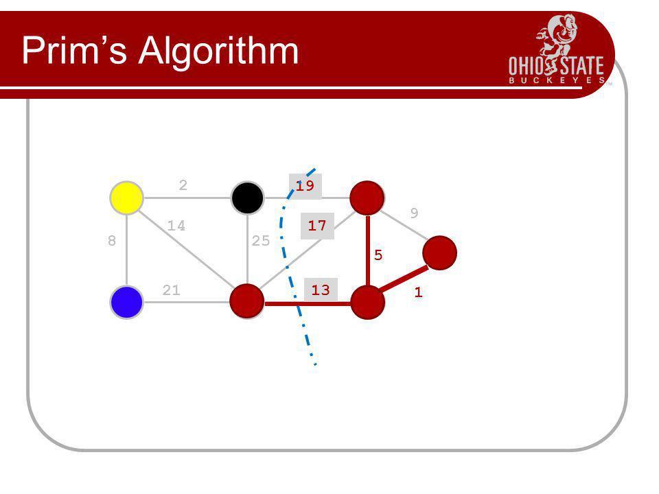 Prim's Algorithm 19 9 5 13 17 25 14 8 21 2 1