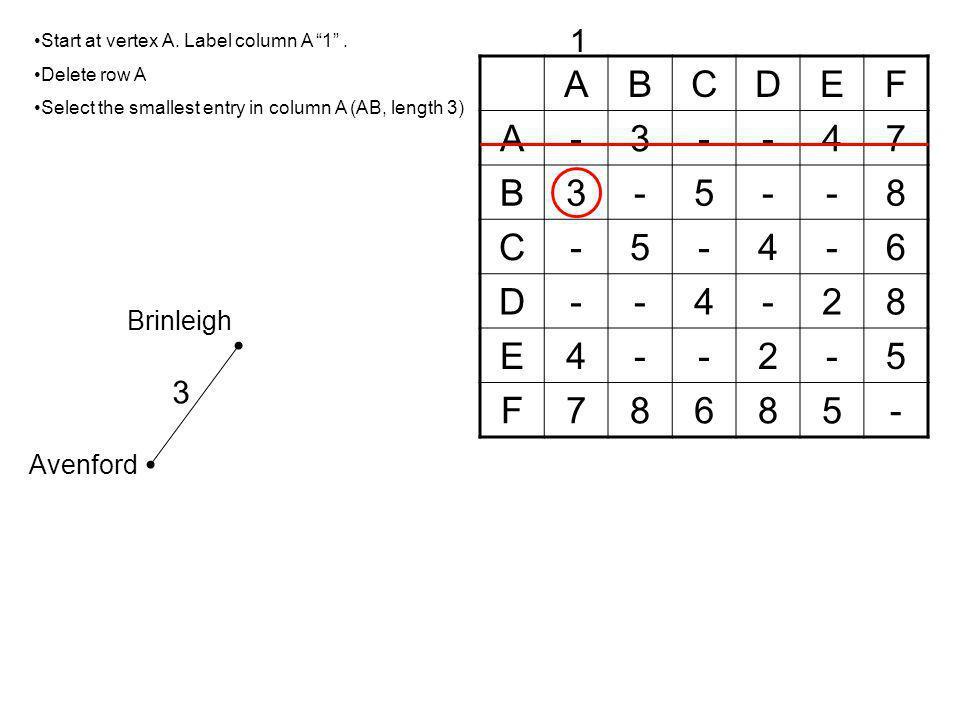 A B C D E F - 3 4 7 5 8 6 2 1 3 Brinleigh Avenford