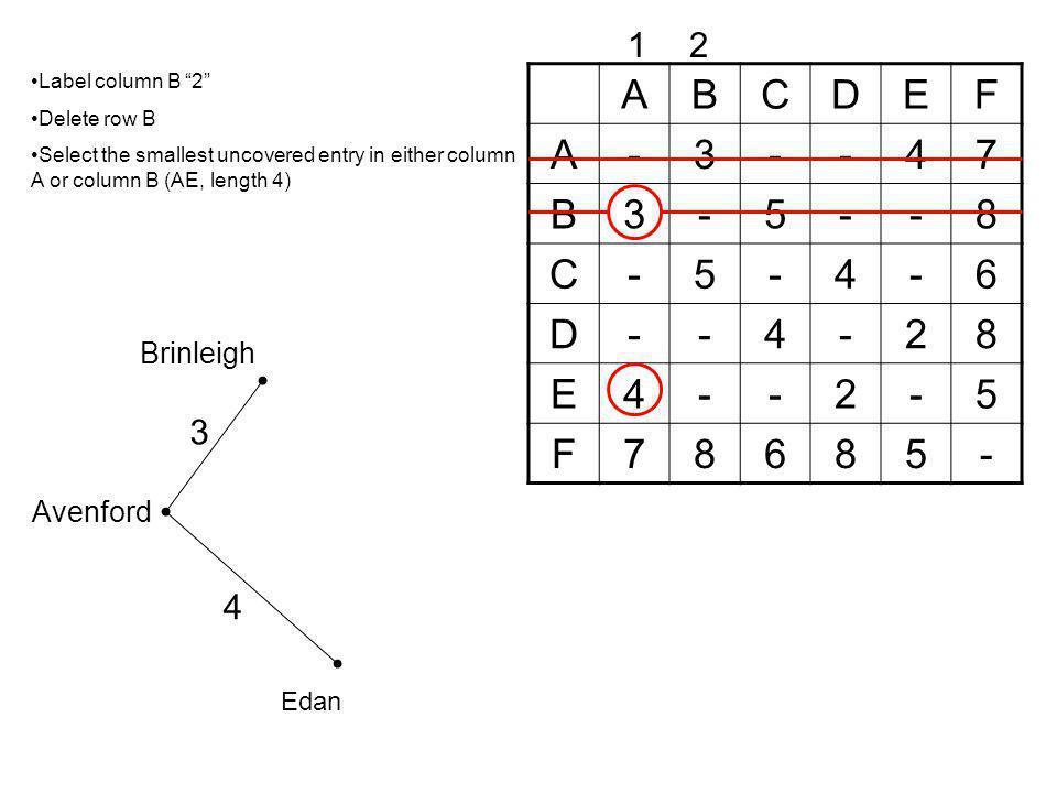 A B C D E F - 3 4 7 5 8 6 2 1 2 3 4 Brinleigh Avenford Edan