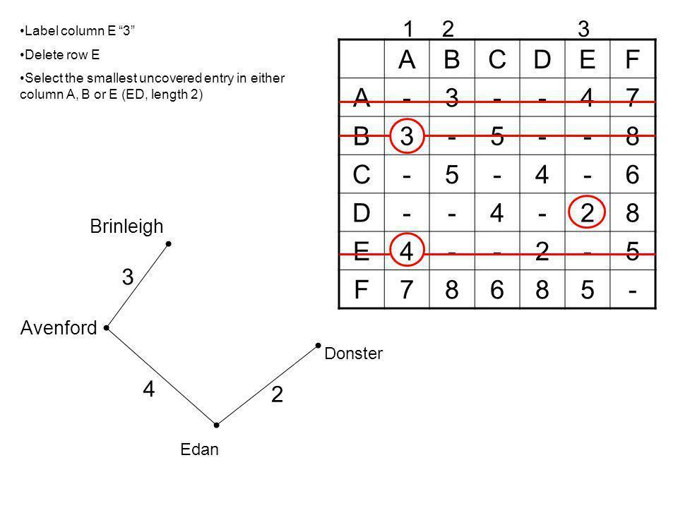 A B C D E F - 3 4 7 5 8 6 2 1 2 3 3 4 2 Brinleigh Avenford Donster