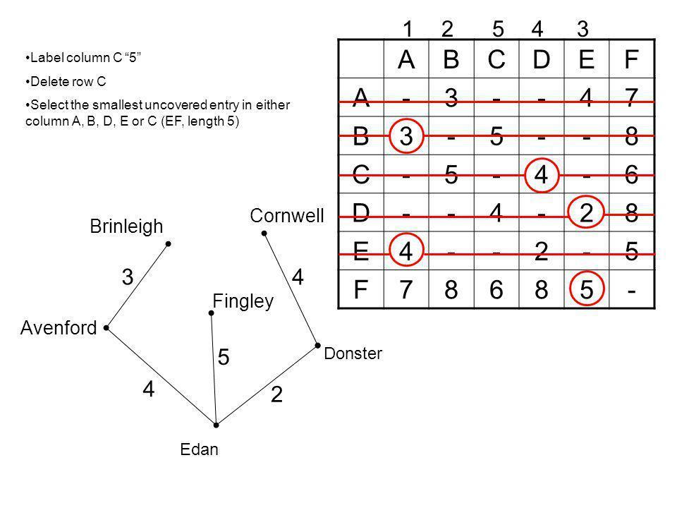 A B C D E F - 3 4 7 5 8 6 2 1 2 5 4 3 4 3 5 4 2 Cornwell Brinleigh