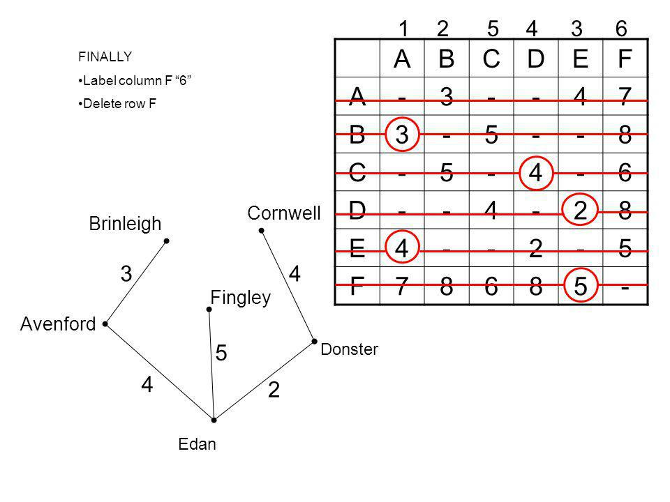 A B C D E F - 3 4 7 5 8 6 2 1 2 5 4 3 6 4 3 5 4 2 Cornwell Brinleigh