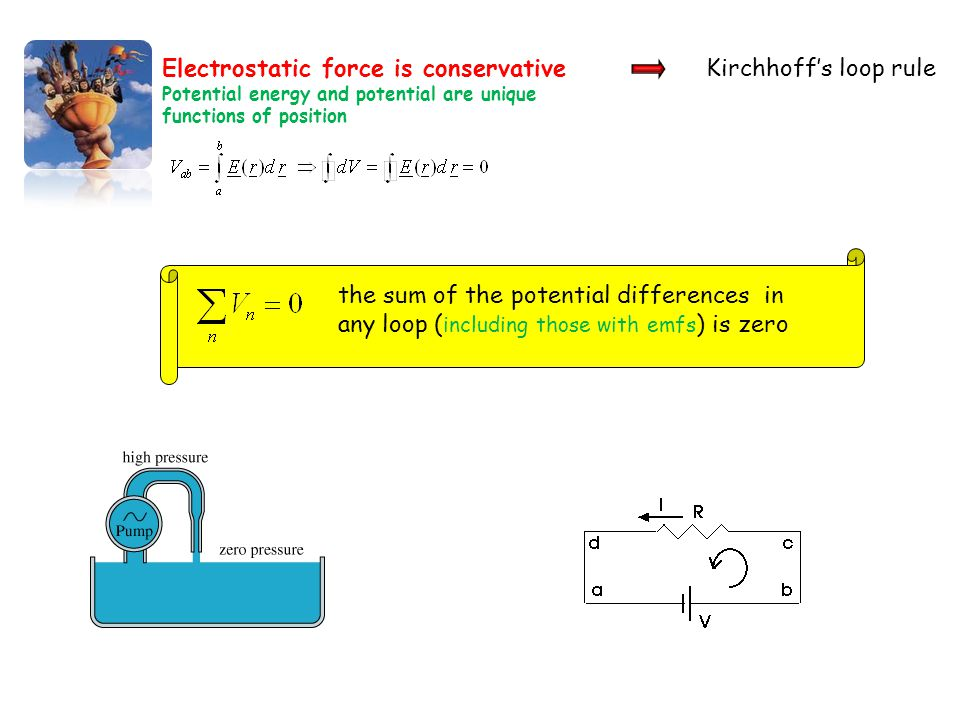 Electrostatic force is conservative Kirchhoff's loop rule