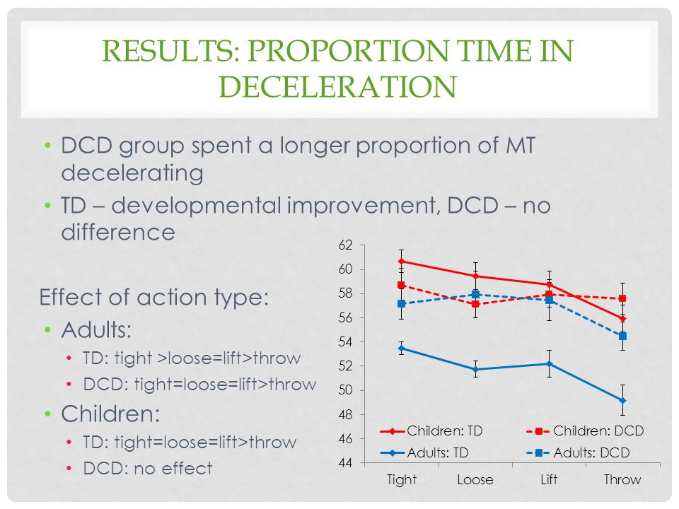 Results: Proportion time in deceleration