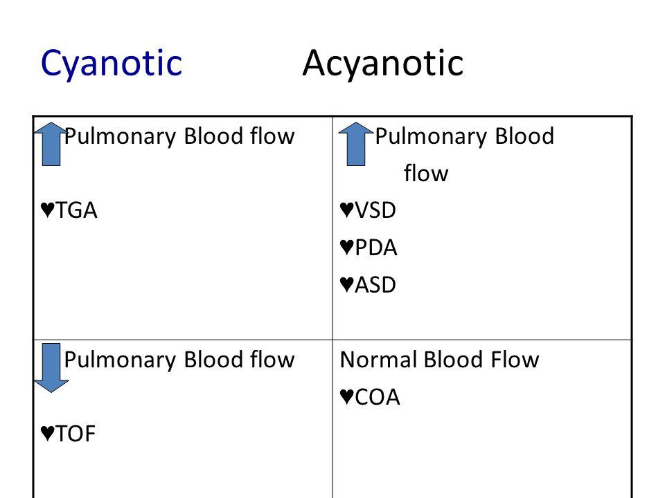 Cyanotic Acyanotic Pulmonary Blood flow TGA Pulmonary Blood flow VSD