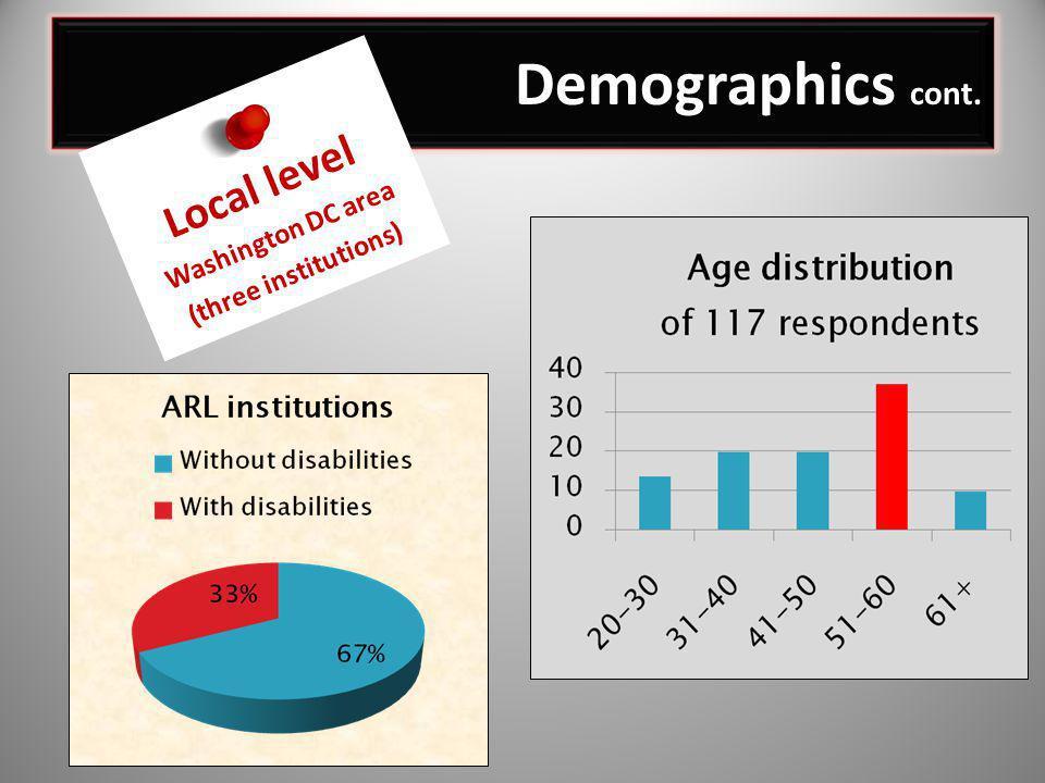 Demographics cont. Local level Washington DC area (three institutions)