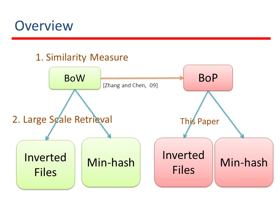 Overview BoP Min-hash Inverted Files Min-hash Inverted Files