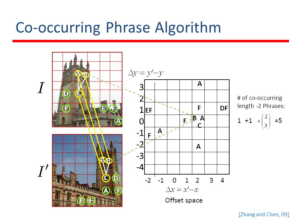 Co-occurring Phrase Algorithm