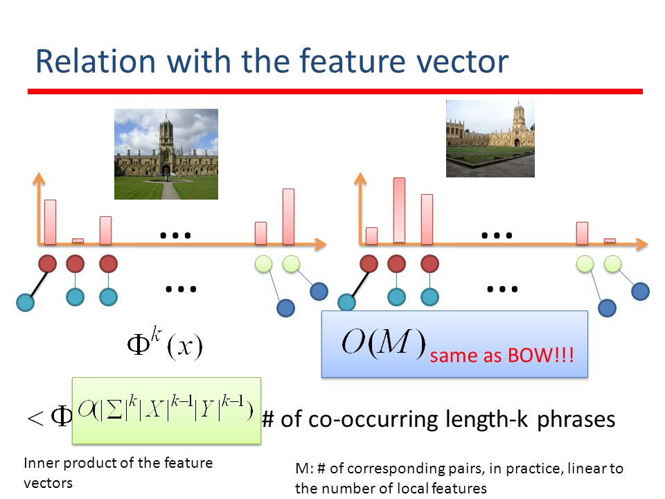 Relation with the feature vector