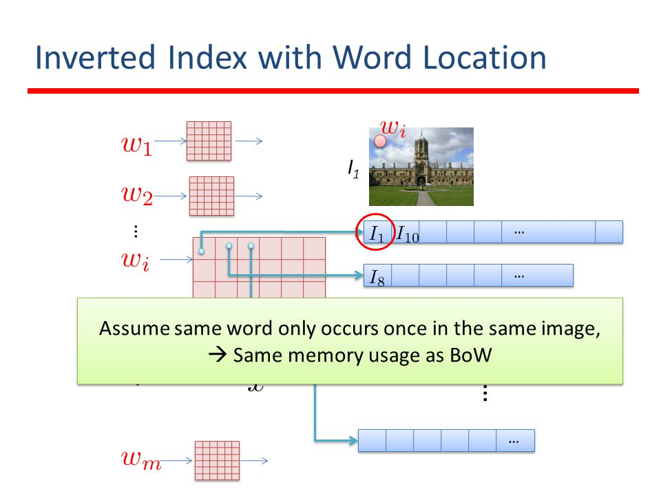Inverted Index with Word Location