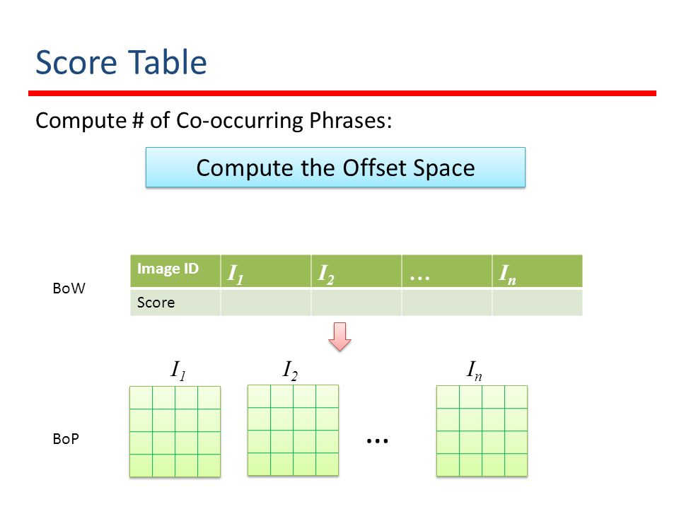 Compute the Offset Space
