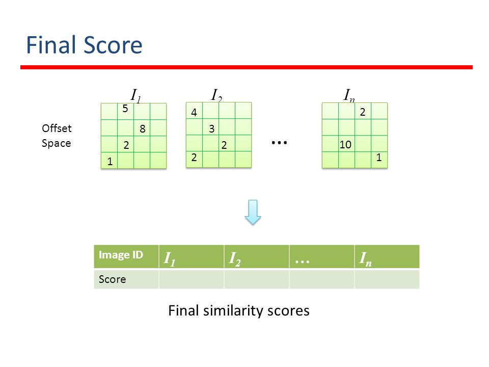 Final Score … I1 I2 In I1 I2 … In Final similarity scores 5 4 2 Offset