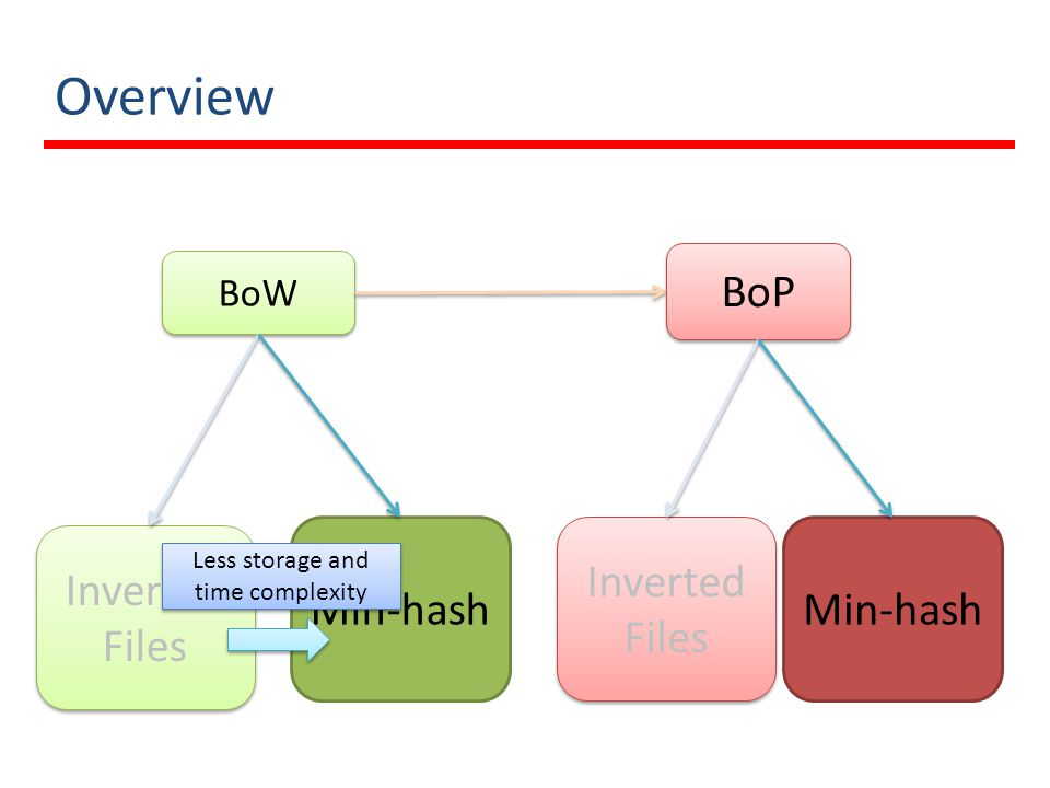 Overview BoP Min-hash Inverted Files Min-hash Inverted Files BoW