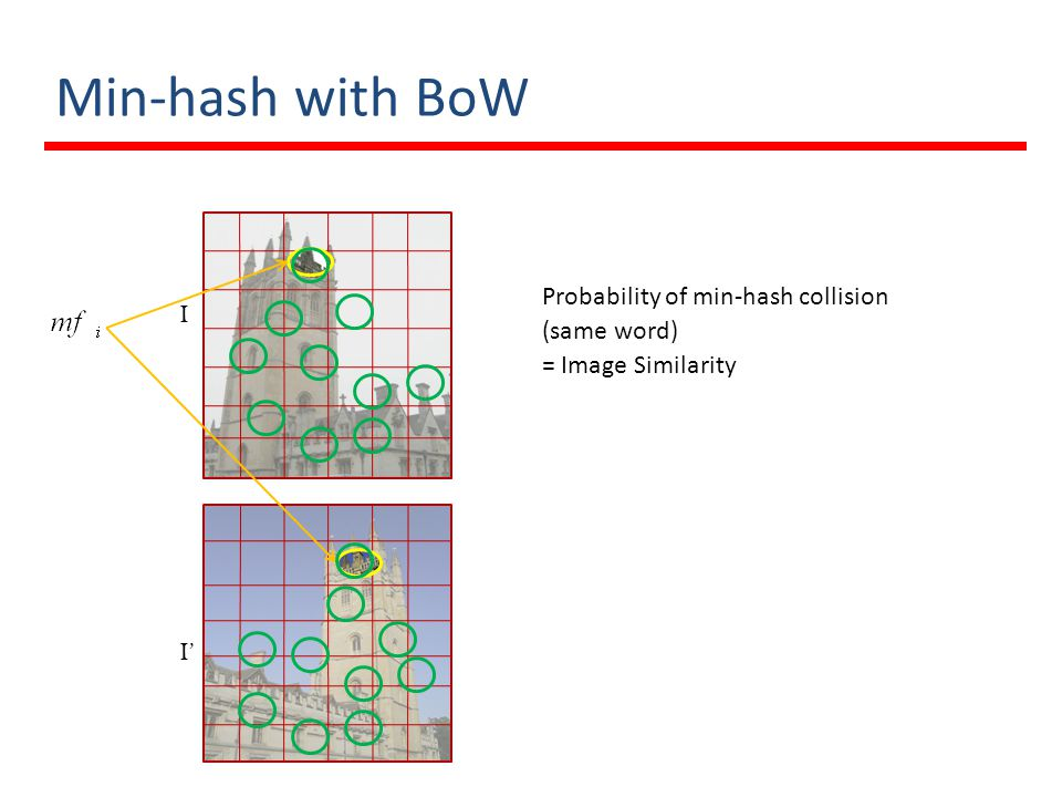 Min-hash with BoW Probability of min-hash collision (same word) = Image Similarity I I'