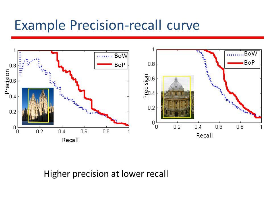 Example Precision-recall curve