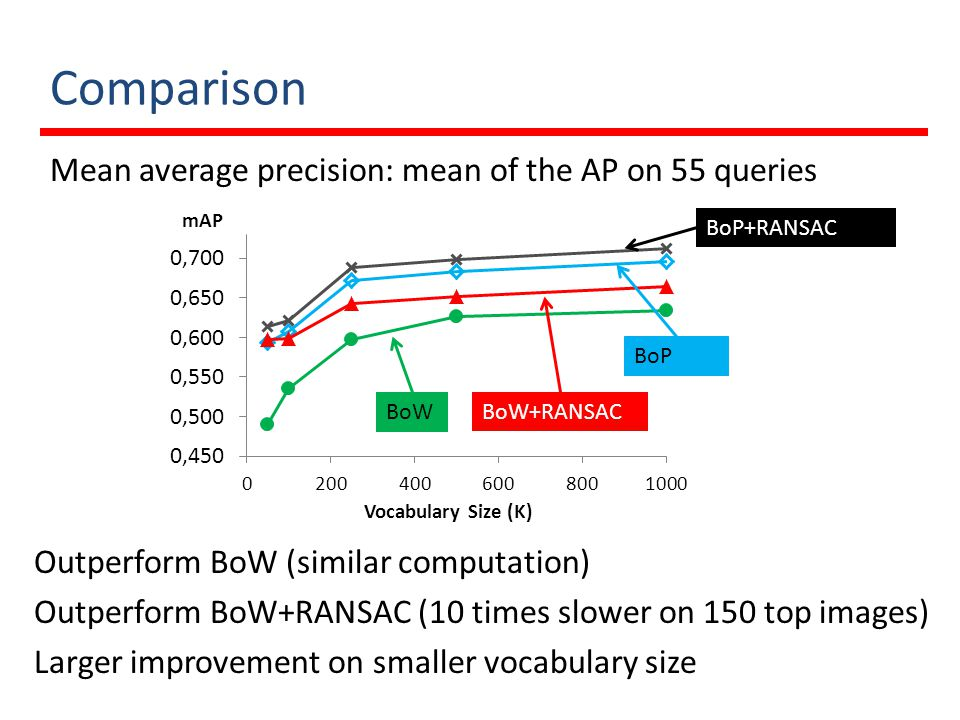 Comparison Mean average precision: mean of the AP on 55 queries