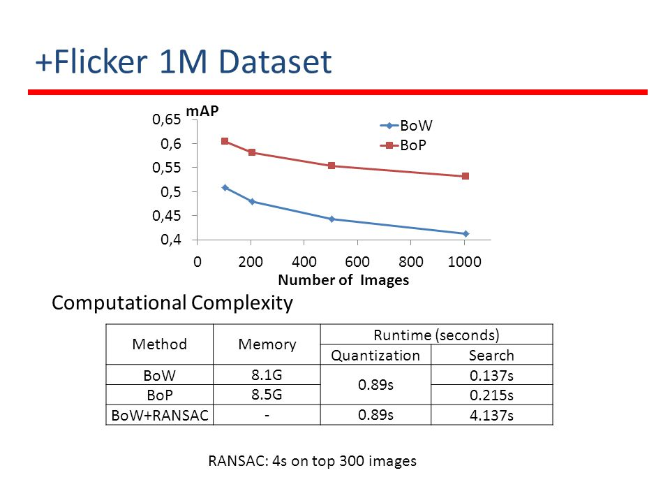 +Flicker 1M Dataset Computational Complexity Method Memory