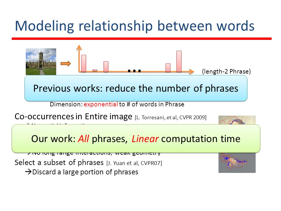 Modeling relationship between words