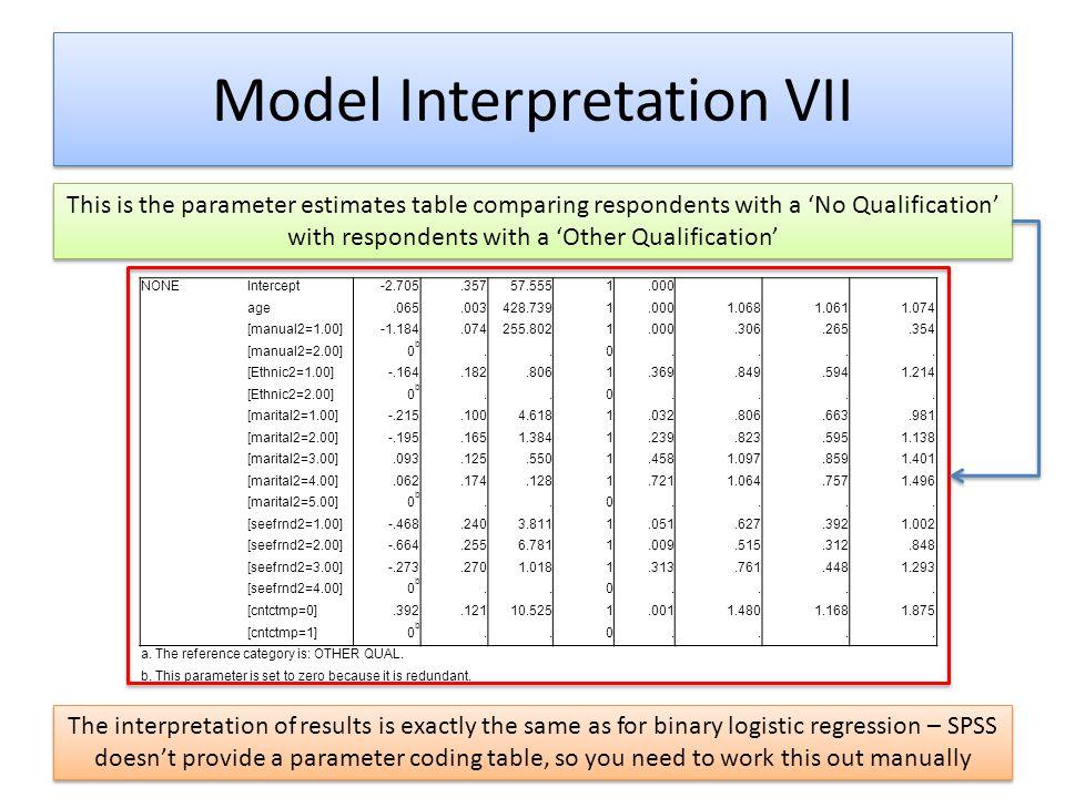 Model Interpretation VII