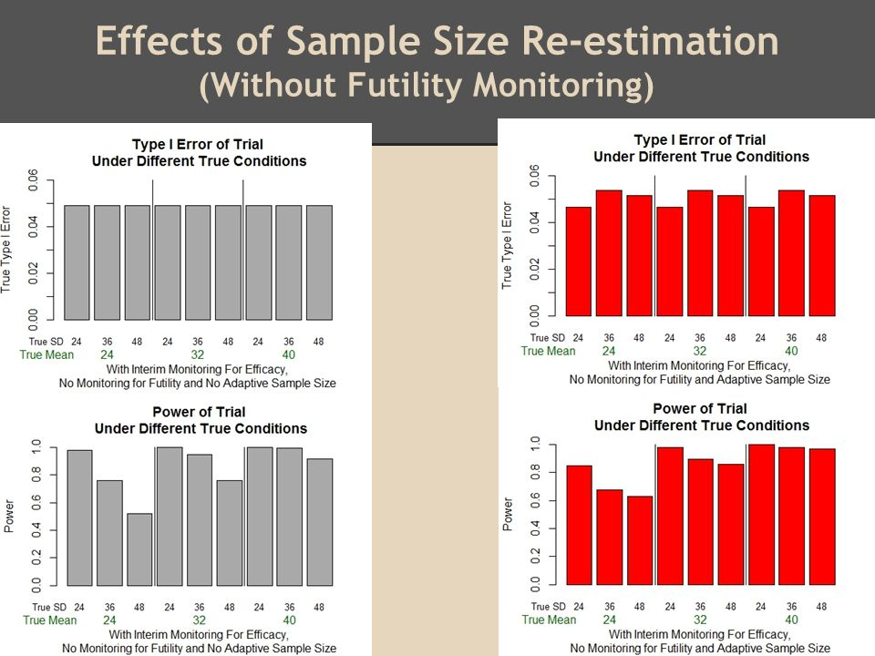 Effects of Sample Size Re-estimation (Without Futility Monitoring)