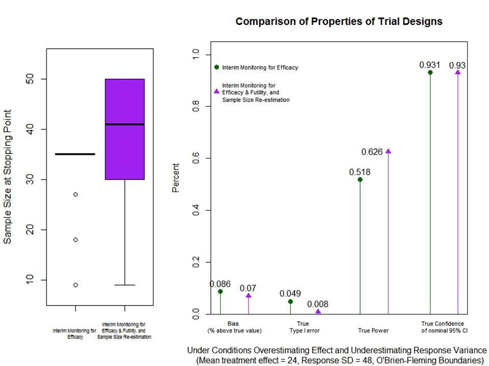 O Brien-Fleming Graphs
