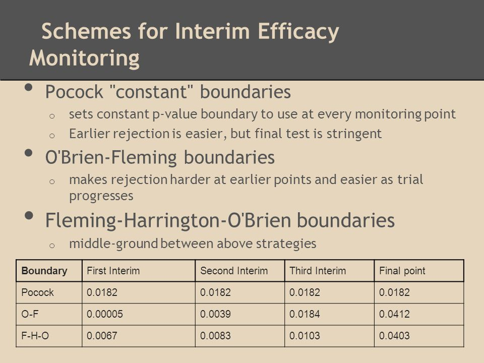 Schemes for Interim Efficacy Monitoring
