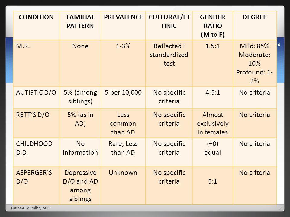Reflected I standardized test 1.5:1 Mild: 85% Moderate: 10%