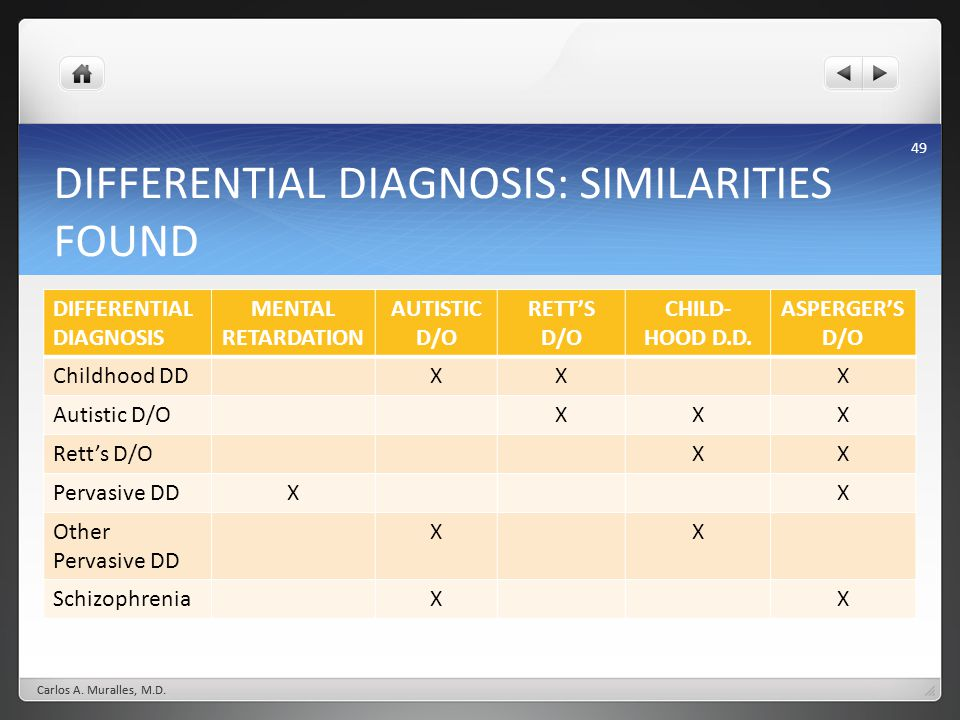 DIFFERENTIAL DIAGNOSIS: SIMILARITIES FOUND