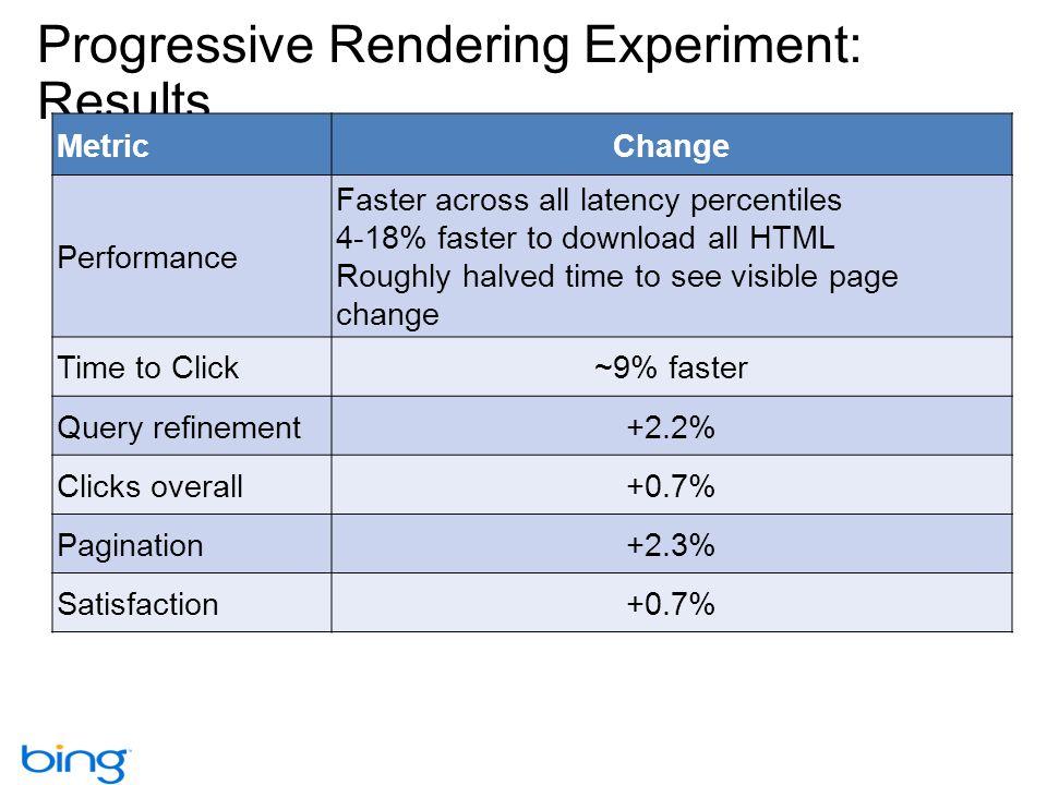 Progressive Rendering Experiment: Results
