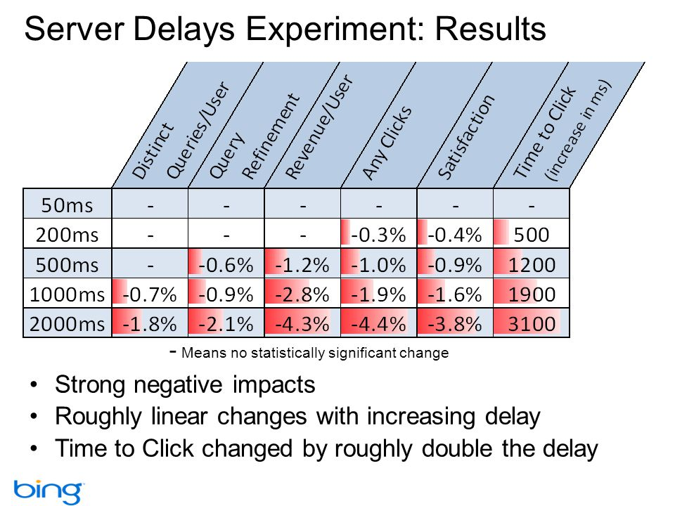 Server Delays Experiment: Results
