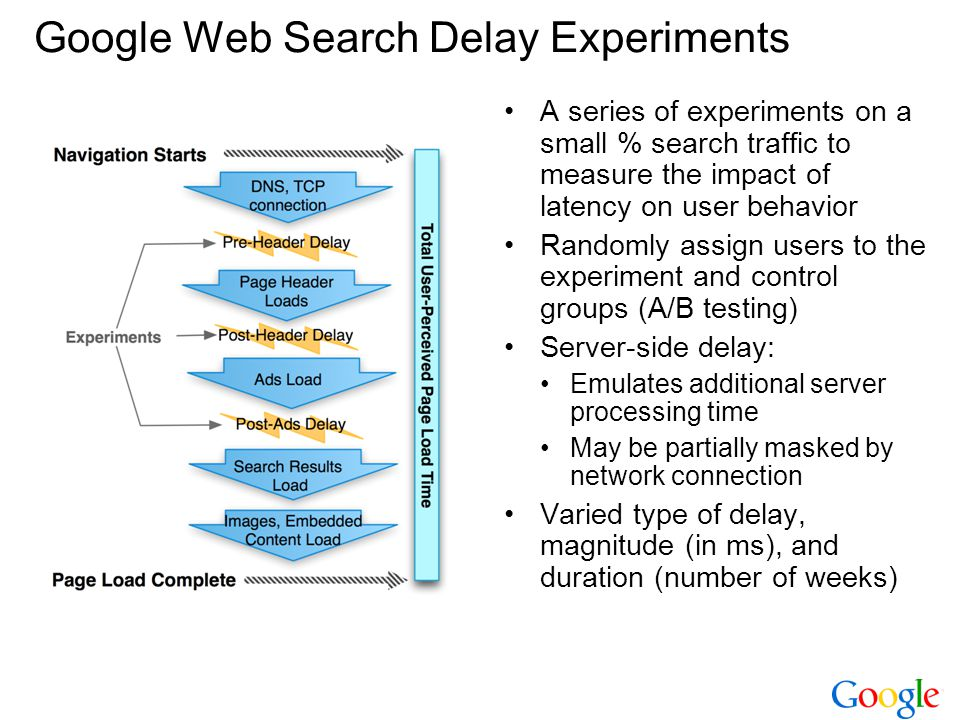 Google Web Search Delay Experiments