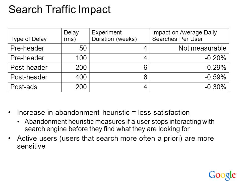Search Traffic Impact Type of Delay. Delay (ms) Experiment. Duration (weeks) Impact on Average Daily Searches Per User.
