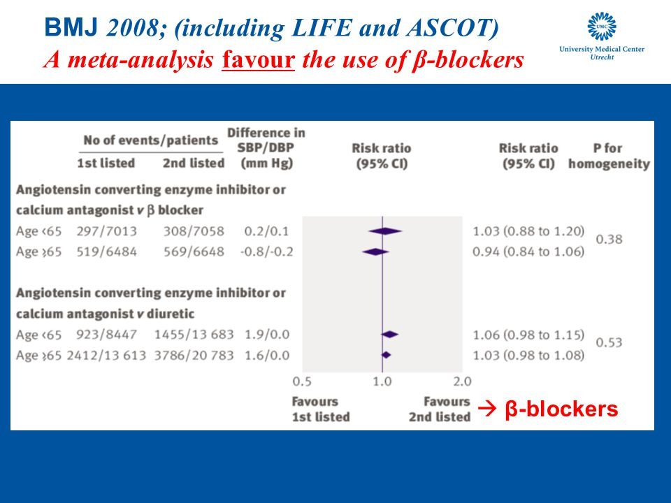 BMJ 2008; (including LIFE and ASCOT) A meta-analysis favour the use of β-blockers
