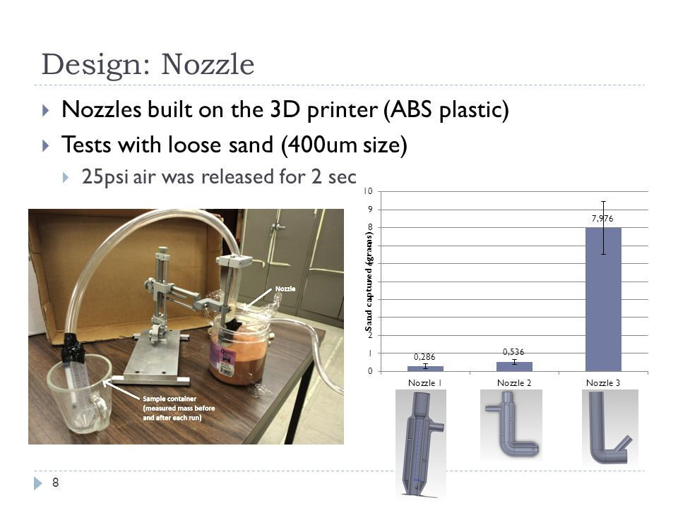 Design: Nozzle Nozzles built on the 3D printer (ABS plastic)