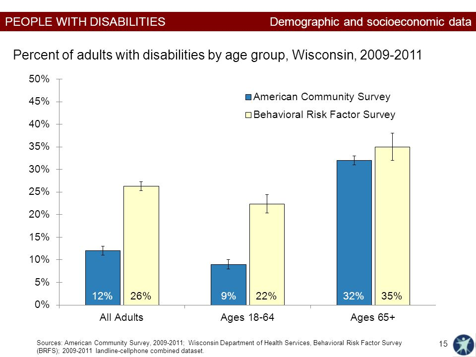 Percent of adults with disabilities by age group, Wisconsin, 2009-2011