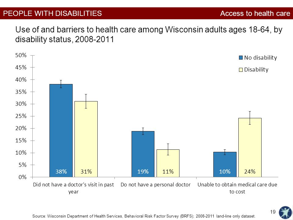 Access to health care Use of and barriers to health care among Wisconsin adults ages 18-64, by disability status, 2008-2011.