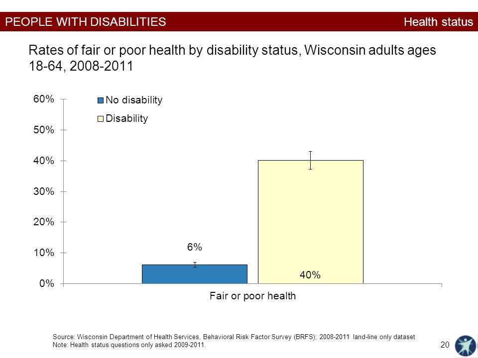 Health status Rates of fair or poor health by disability status, Wisconsin adults ages 18-64, 2008-2011.
